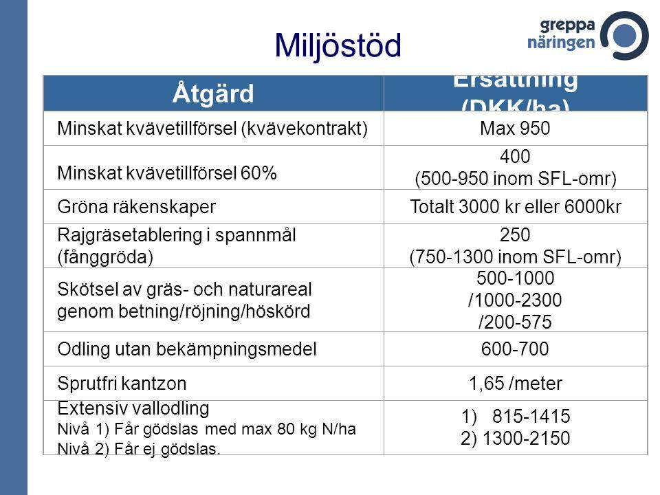 Miljöstöd Åtgärd Ersättning (DKK/ha) Minskat kvävetillförsel (kvävekontrakt)Max 950 Minskat kvävetillförsel 60% 400 (500-950 inom SFL-omr) Gröna räkenskaperTotalt 3000 kr eller 6000kr Rajgräsetablering i spannmål (fånggröda) 250 (750-1300 inom SFL-omr) Skötsel av gräs- och naturareal genom betning/röjning/höskörd 500-1000 /1000-2300 /200-575 Odling utan bekämpningsmedel600-700 Sprutfri kantzon1,65 /meter Extensiv vallodling Nivå 1) Får gödslas med max 80 kg N/ha Nivå 2) Får ej gödslas.