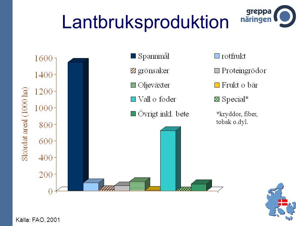Lantbruksproduktion Källa: FAO, 2001 *kryddor, fiber, tobak o.dyl.