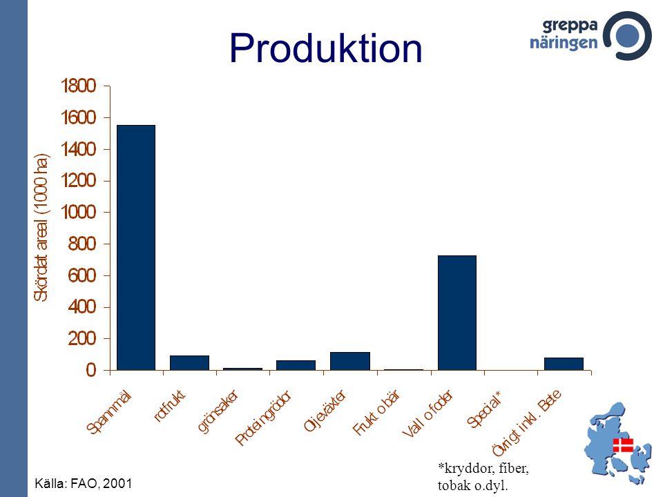Produktion Källa: FAO, 2001 *kryddor, fiber, tobak o.dyl.