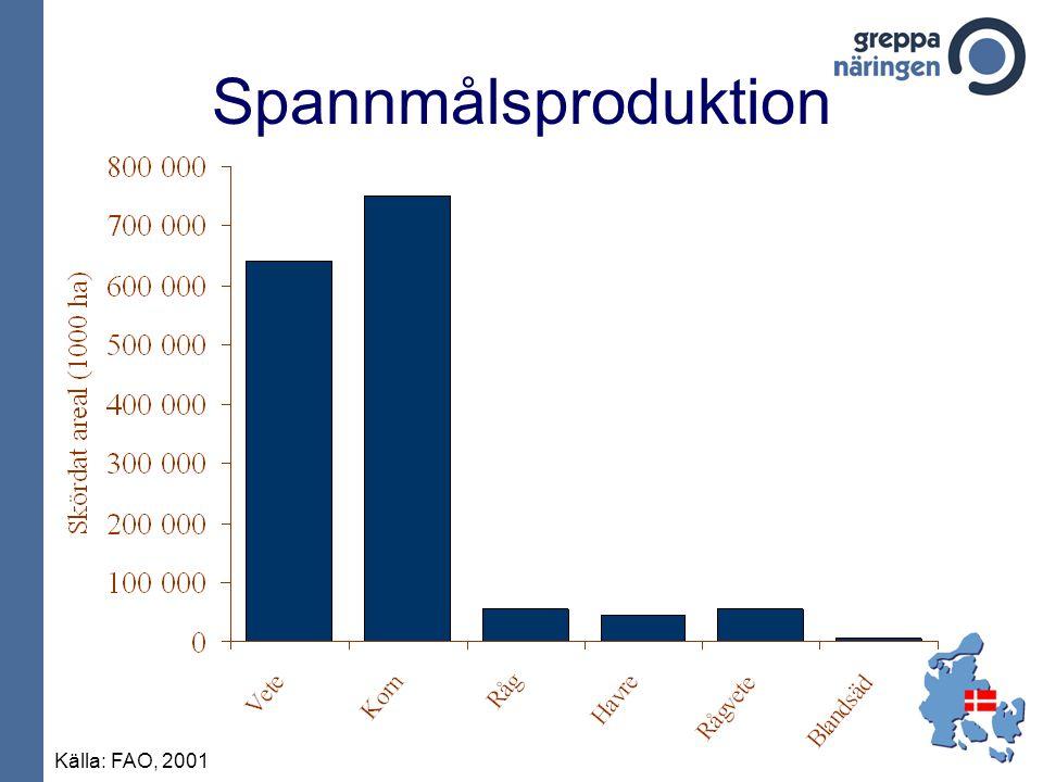 Spannmålsproduktion Källa: FAO, 2001