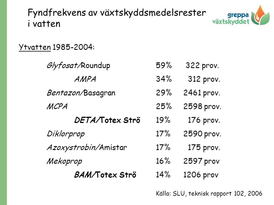 Fyndfrekvens av växtskyddsmedelsrester i vatten Ytvatten 1985-2004: Glyfosat/Roundup59% 322 prov. AMPA34% 312 prov. Bentazon/Basagran29%2461 prov. MCP