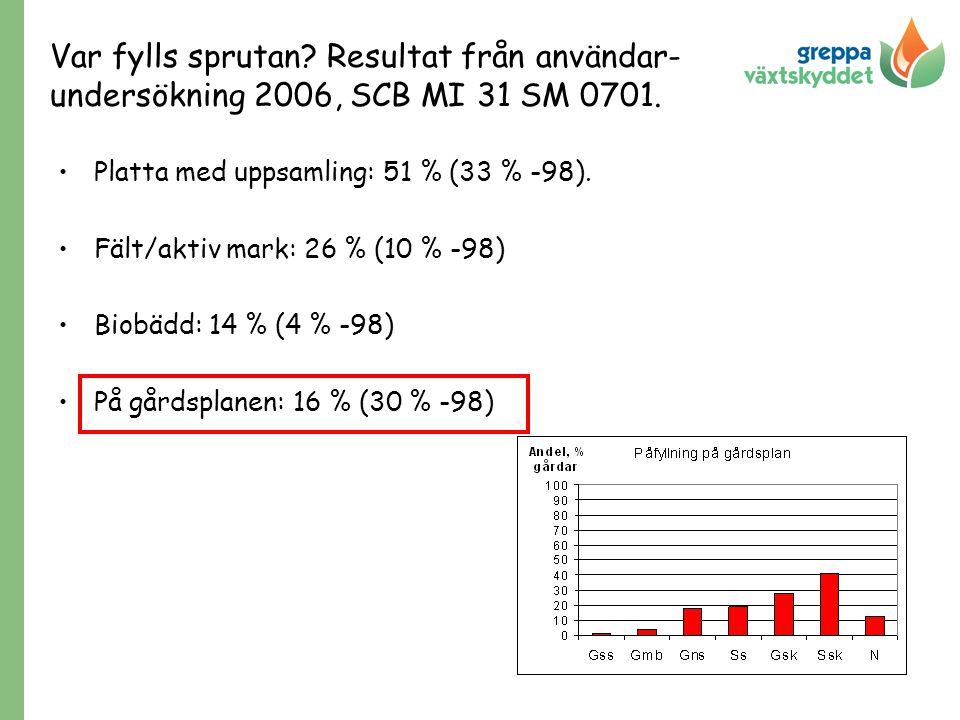 Platta med uppsamling: 51 % (33 % -98). Fält/aktiv mark: 26 % (10 % -98) Biobädd: 14 % (4 % -98) På gårdsplanen: 16 % (30 % -98) Var fylls sprutan? Re