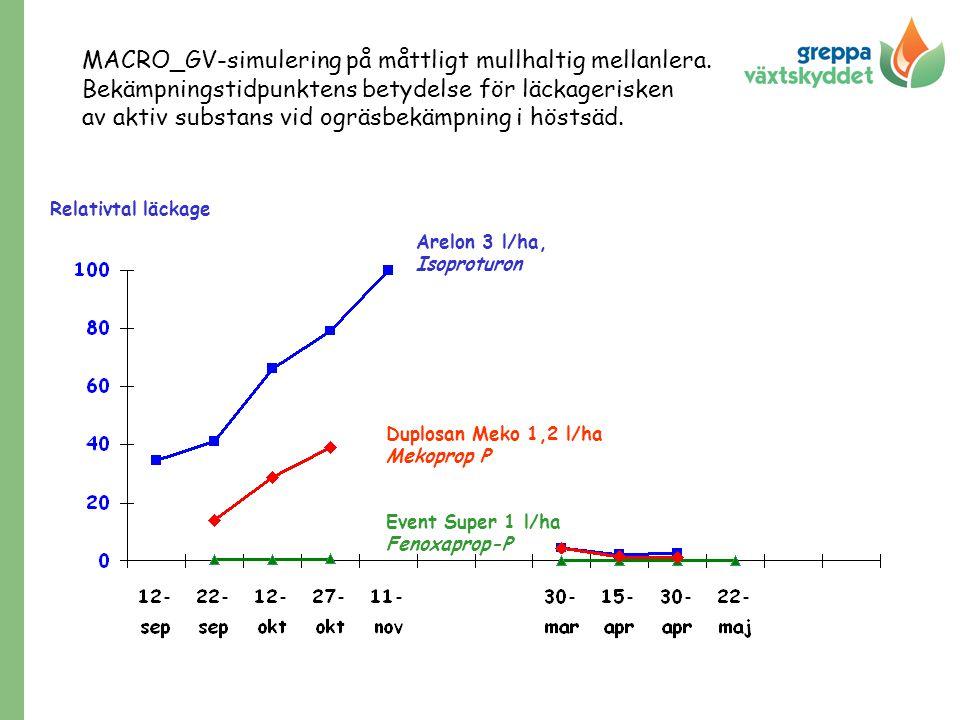 MACRO_GV-simulering på måttligt mullhaltig mellanlera. Bekämpningstidpunktens betydelse för läckagerisken av aktiv substans vid ogräsbekämpning i höst