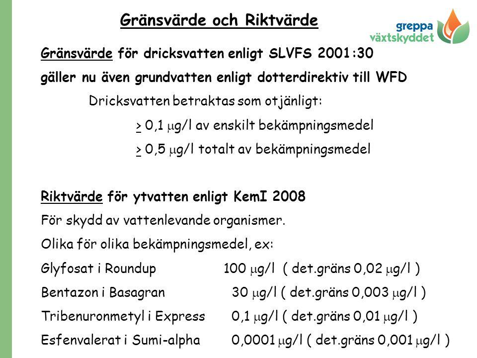Gränsvärde för dricksvatten enligt SLVFS 2001:30 gäller nu även grundvatten enligt dotterdirektiv till WFD Dricksvatten betraktas som otjänligt: > 0,1