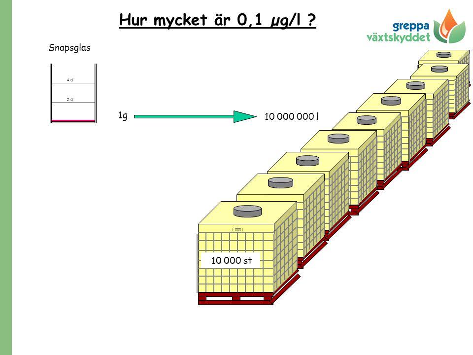 Hur mycket är 0,1 µg/l ? 2 cl 4 cl 1g 1 000 l 10 000 000 l 10 000 st Snapsglas