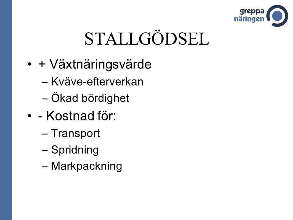 STALLGÖDSEL + Växtnäringsvärde –Kväve-efterverkan –Ökad bördighet - Kostnad för: –Transport –Spridning –Markpackning