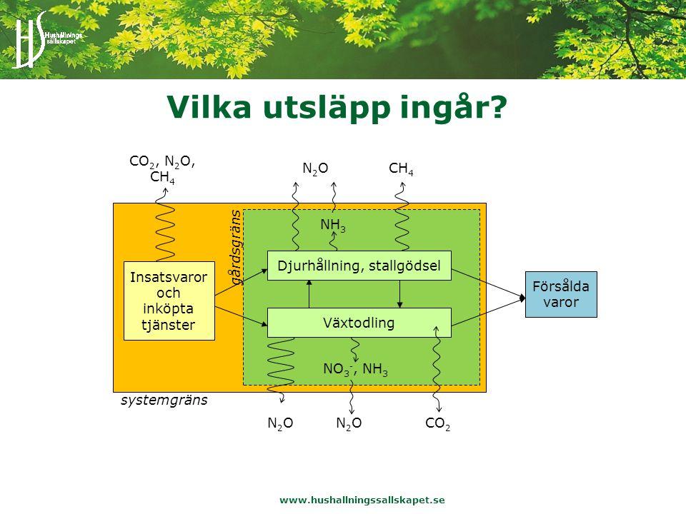 www.hushallningssallskapet.se Datainsamling för växtodlingsgården CO 2, N 2 O, CH 4 NO 3 -, NH 3 N2ON2ON2ON2OCO 2 Försålda varor Insatsvaror och inköpta tjänster Vilka varor/tjänster.