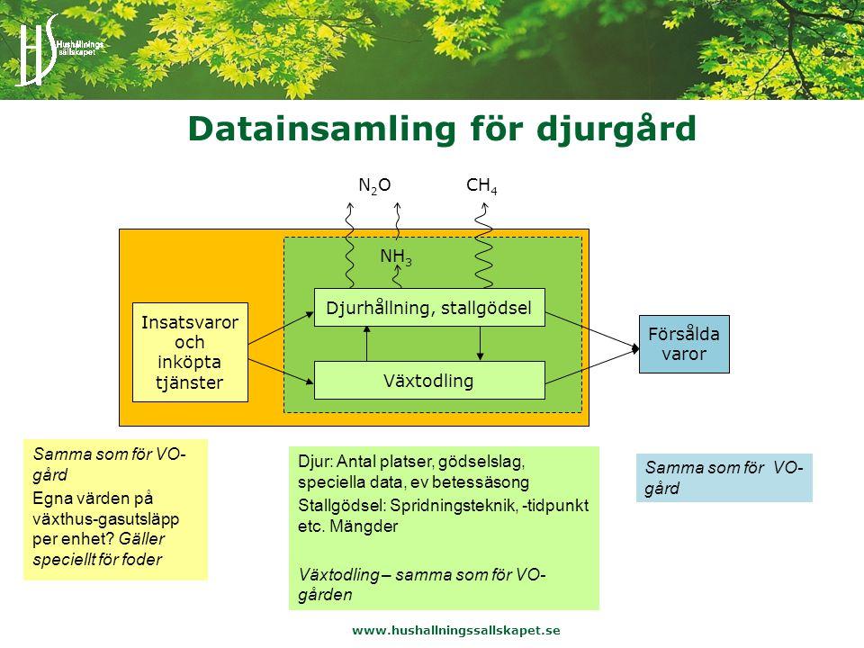 www.hushallningssallskapet.se Datainsamling för djurgård Samma som för VO- gård Egna värden på växthus-gasutsläpp per enhet.