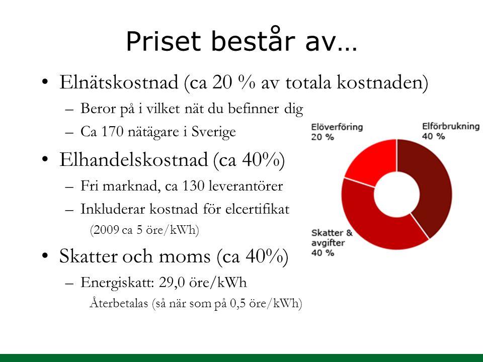 Priset består av… Elnätskostnad (ca 20 % av totala kostnaden) –Beror på i vilket nät du befinner dig –Ca 170 nätägare i Sverige Elhandelskostnad (ca 4
