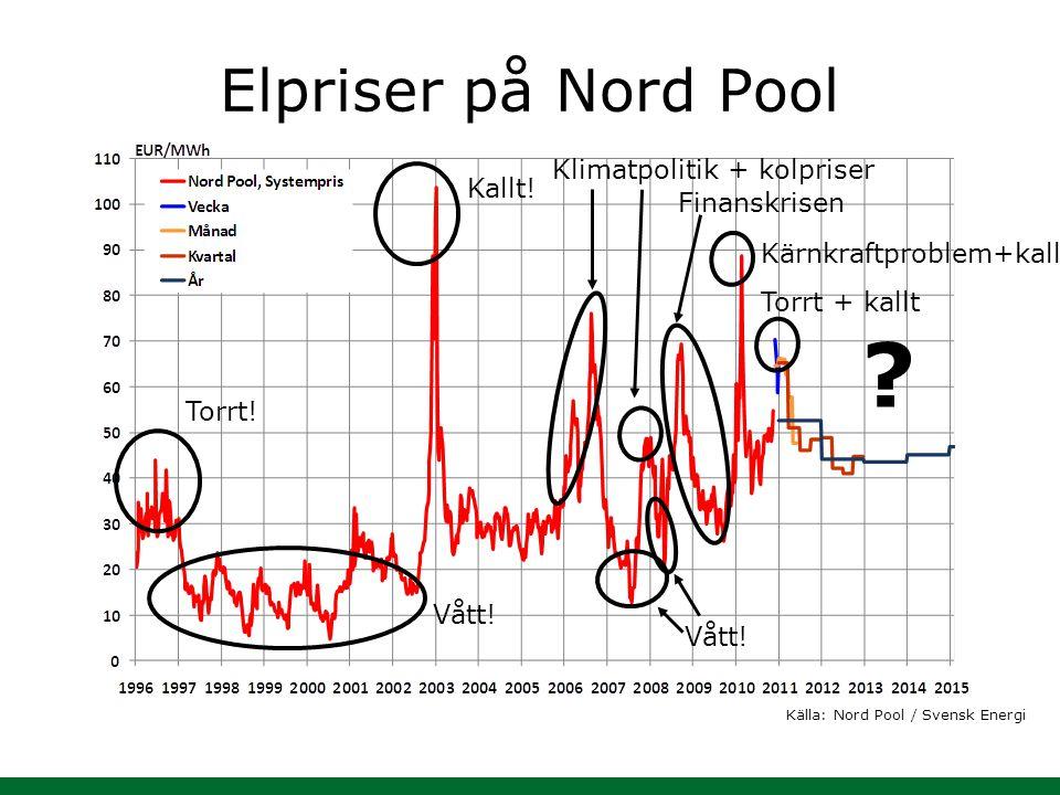 Elpriser på Nord Pool Torrt! Vått! Kallt! Vått! Klimatpolitik + kolpriser ? Finanskrisen Kärnkraftproblem+kallt Torrt + kallt Källa: Nord Pool / Svens