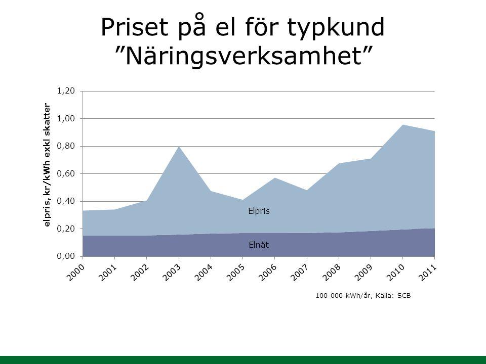 """Priset på el för typkund """"Näringsverksamhet"""" 100 000 kWh/år, Källa: SCB"""