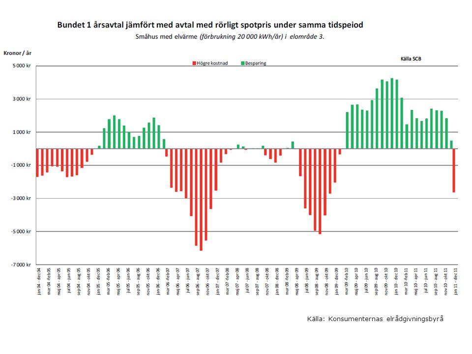 Statistik – Mina sidor Månadsstatistik jmf föregående år Dygnsvärden Timvärden?
