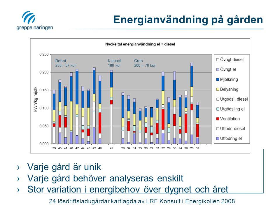 Energianvändning på gården ›Varje gård är unik ›Varje gård behöver analyseras enskilt ›Stor variation i energibehov över dygnet och året 24 lösdriftsl