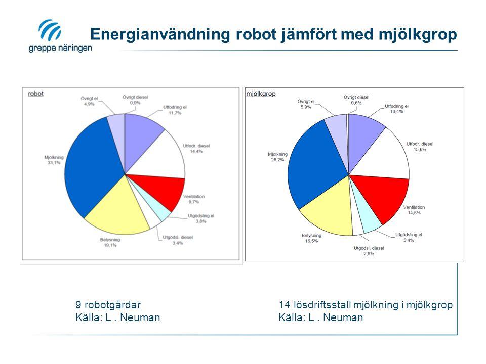 9 robotgårdar Källa: L. Neuman 14 lösdriftsstall mjölkning i mjölkgrop Källa: L. Neuman Energianvändning robot jämfört med mjölkgrop