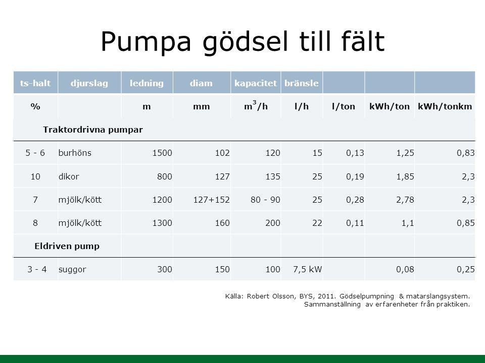 Pumpa gödsel till fält ts-haltdjurslagledningdiamkapacitetbränsle %mmmm 3 /hl/hl/tonkWh/tonkWh/tonkm Traktordrivna pumpar 5 - 6burhöns1500102120150,13