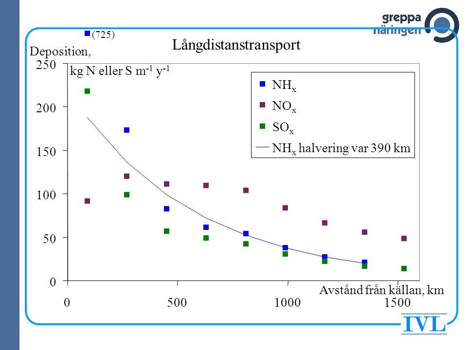 0 50 100 150 200 250 050010001500 NH x NO x SO x NH x halvering var 390 km Deposition, kg N eller S m -1 y -1 Avstånd från källan, km (725) Långdistan