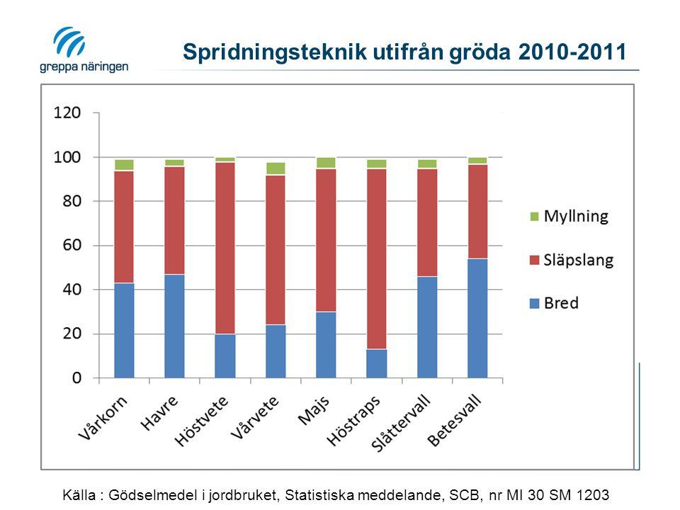 Spridningsteknik utifrån gröda 2010-2011 Källa : Gödselmedel i jordbruket, Statistiska meddelande, SCB, nr MI 30 SM 1203