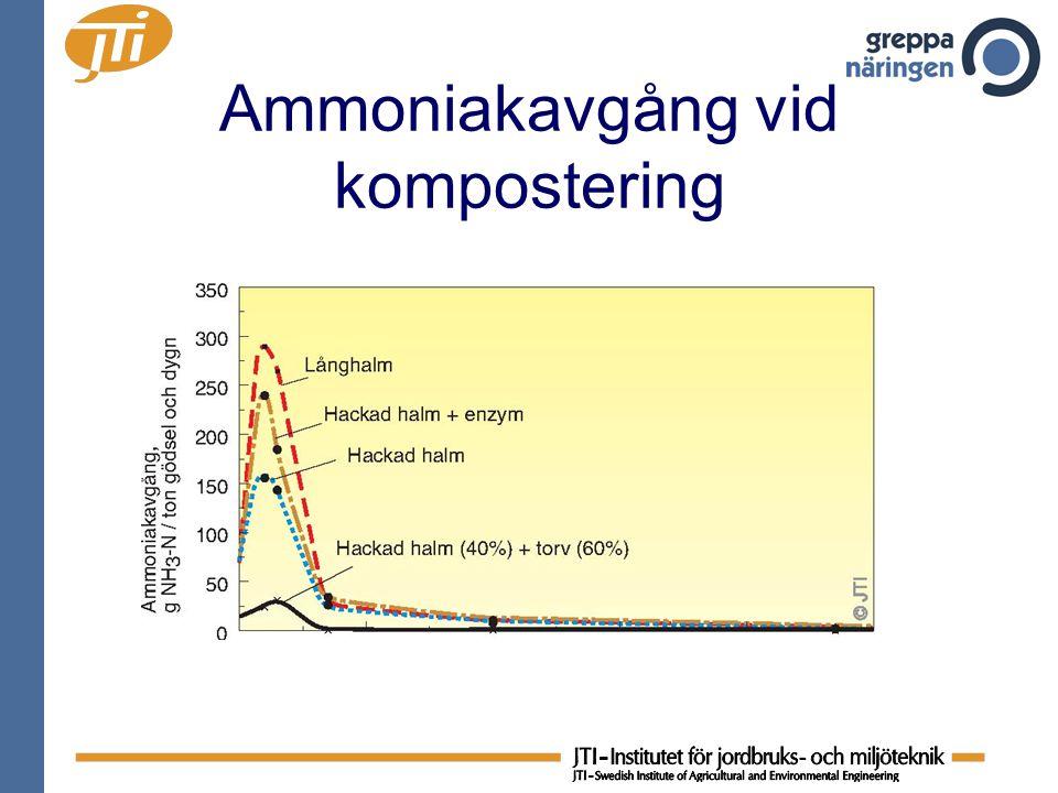 Ammoniakavgång vid kompostering