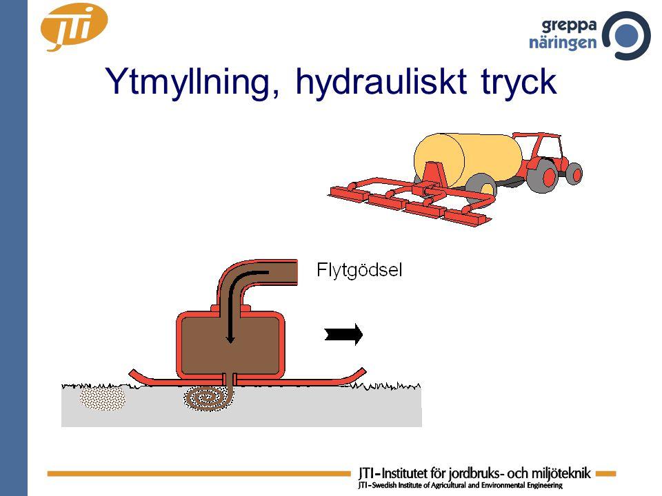 Ytmyllning, hydrauliskt tryck