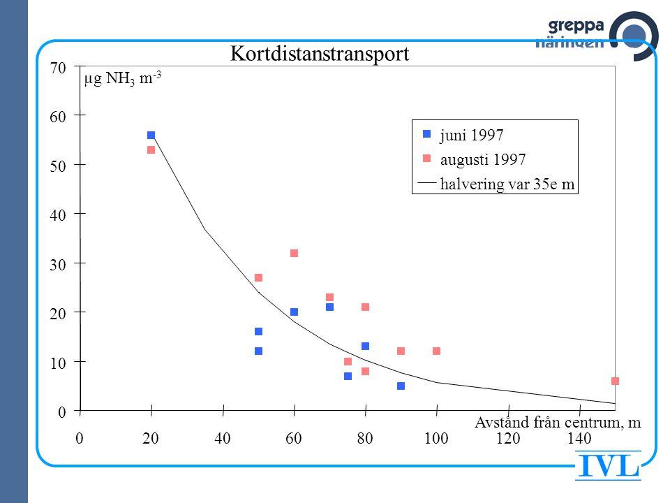 Ammoniakavgången i siffror Totalt 55 600 ton i Sverige 2003 Jordbruket står för 84 % Djurhållningen svarar för 80 % av de totala utsläppen och 96 % av utsläppen från jord- bruket Mellan 1995 och 2003 minskade ammoniak- avgången från jordbruket med 18 % (övriga sektorer ökade med 30 %)