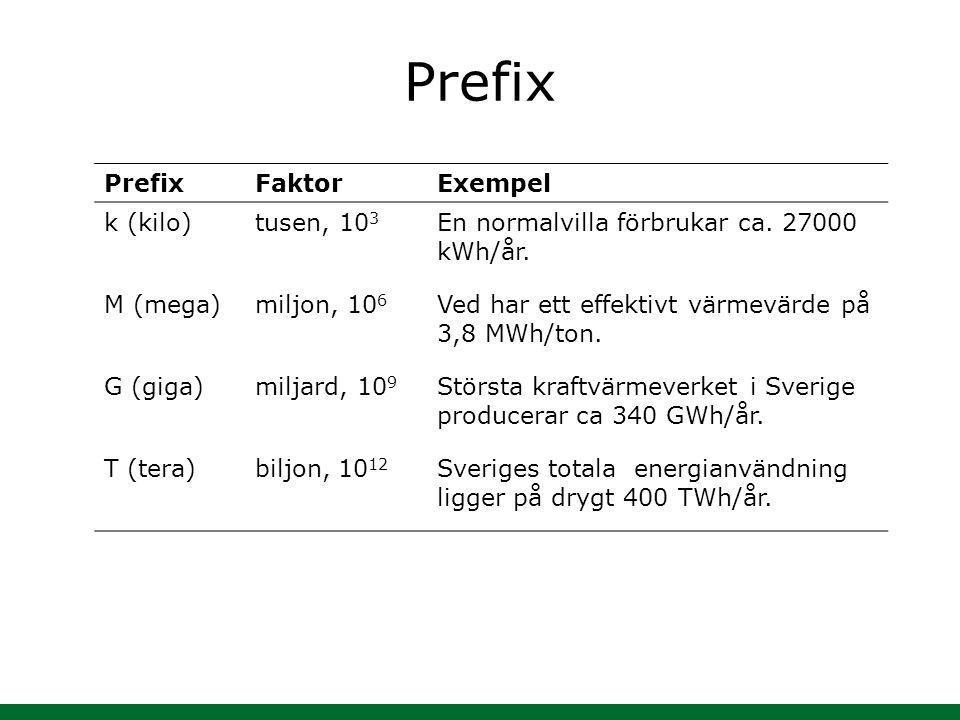 Prefix FaktorExempel k (kilo)tusen, 10 3 En normalvilla förbrukar ca. 27000 kWh/år. M (mega)miljon, 10 6 Ved har ett effektivt värmevärde på 3,8 MWh/t