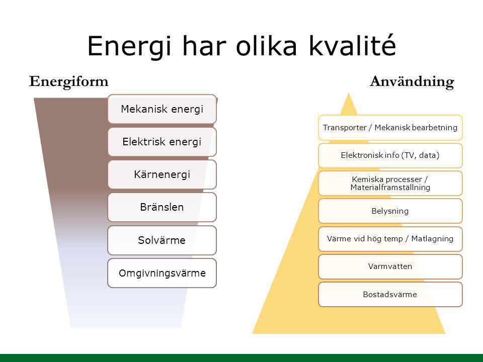 Energi har olika kvalité Energiform Användning Mekanisk energiElektrisk energiKärnenergiBränslenSolvärme Omgivningsvärme Transporter / Mekanisk bearbe