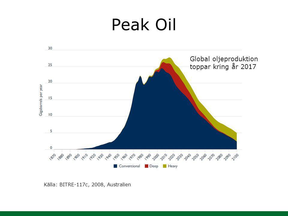 Peak Oil Källa: BITRE-117c, 2008, Australien Global oljeproduktion toppar kring år 2017