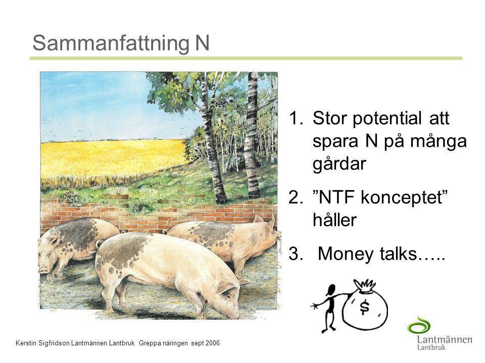 2006-03-30 Company/Dept, Author - 23 - Sammanfattning N 1.Stor potential att spara N på många gårdar 2. NTF konceptet håller 3.