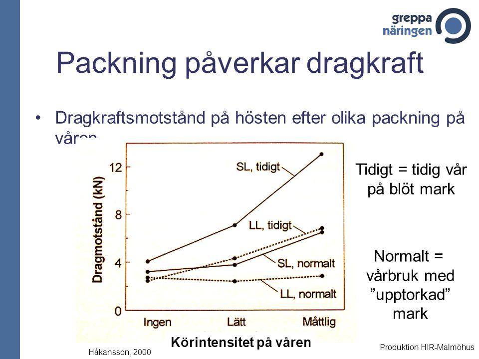 Packning påverkar dragkraft Dragkraftsmotstånd på hösten efter olika packning på våren Håkansson, 2000 Tidigt = tidig vår på blöt mark Normalt = vårbr