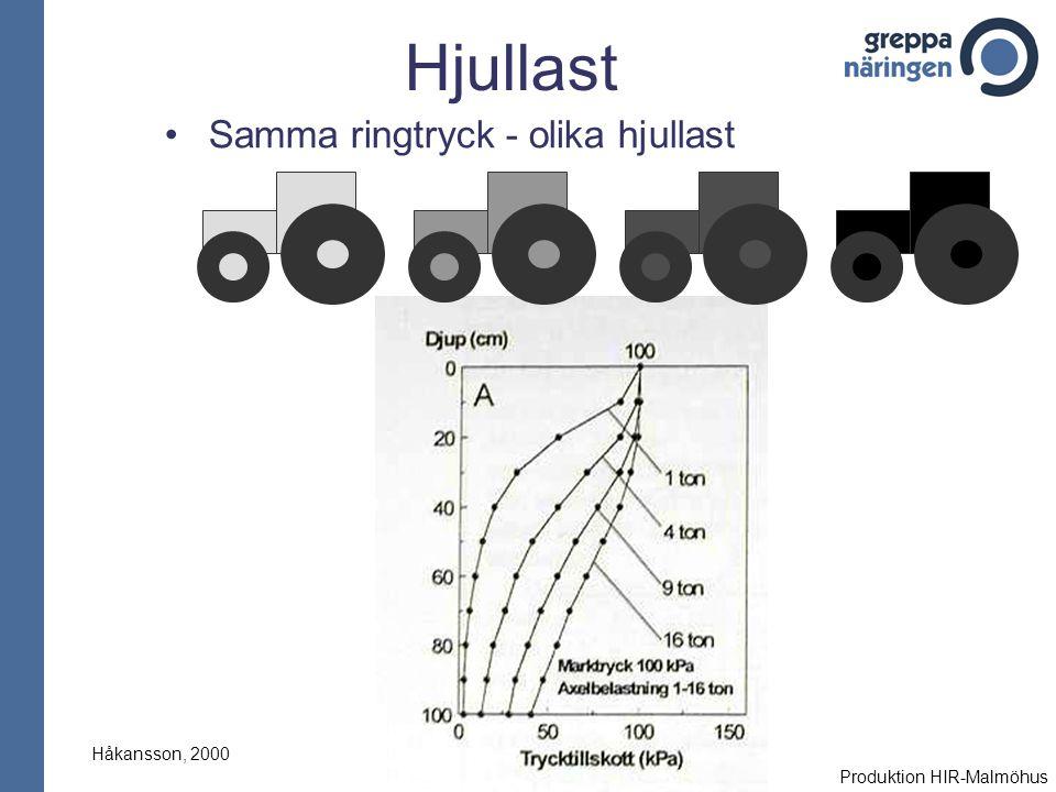 Hjullast Samma ringtryck - olika hjullast Håkansson, 2000 Produktion HIR-Malmöhus