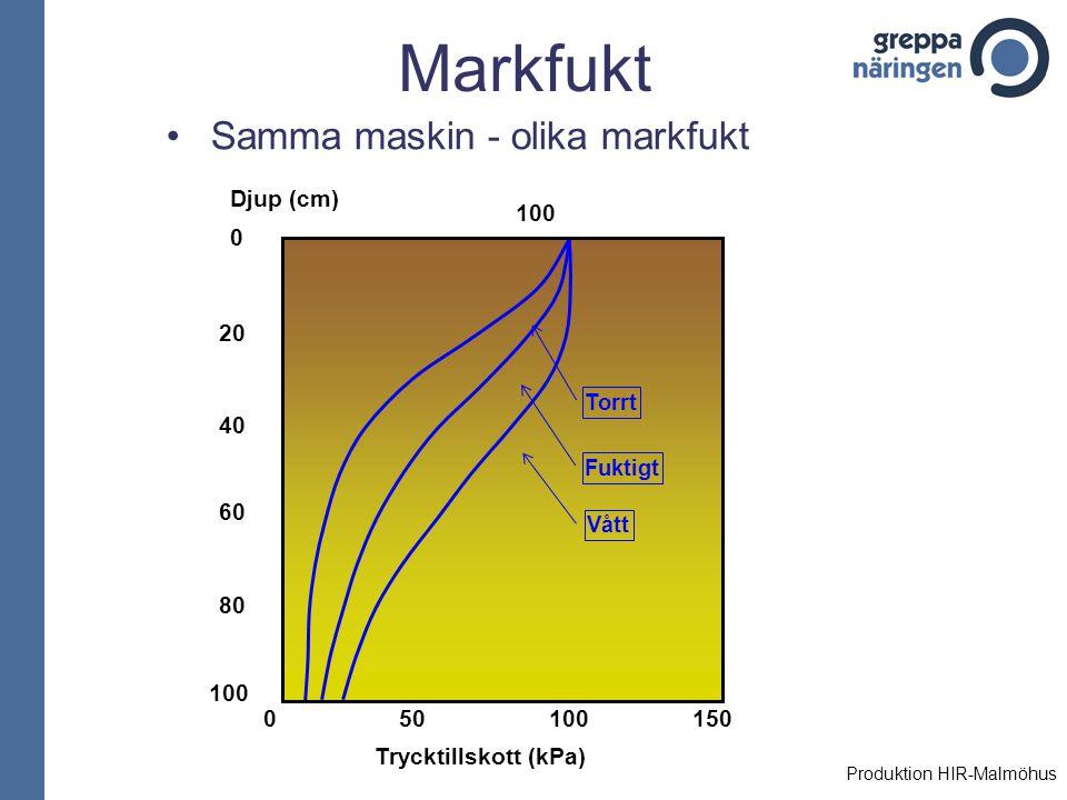 Markfukt Samma maskin - olika markfukt 501001500 Trycktillskott (kPa) 100 80 60 40 20 0 Djup (cm) 100 Torrt Fuktigt Vått Produktion HIR-Malmöhus