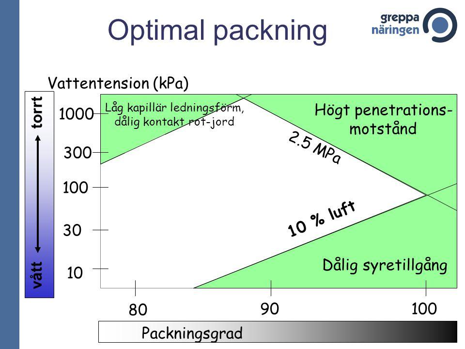 Optimal packning 90 100 10 % luft 2.5 MPa Högt penetrations- motstånd Dålig syretillgång 10 30 100 300 1000 80 Vattentension (kPa) Låg kapillär lednin