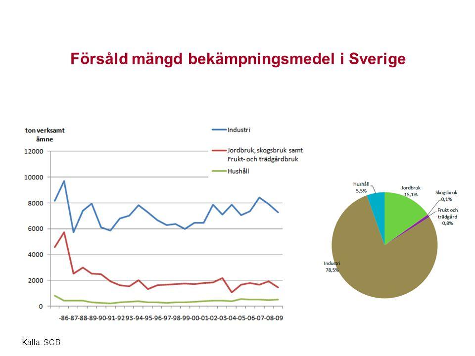 Försåld mängd bekämpningsmedel i Sverige Källa: SCB