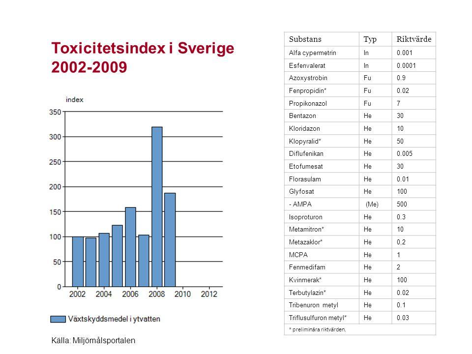 Summahalter i Vemmenhögsån 1992-2010 Källa: Ekohydrologi 128