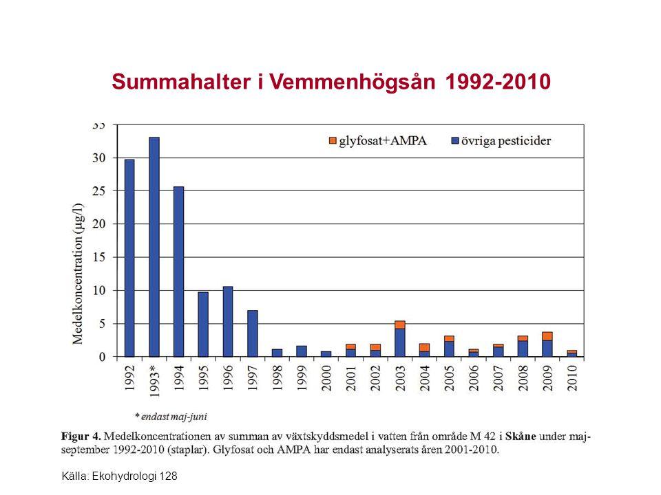 Variation under året i bäckarna i den svenska miljöövervakningen 2009 och 2010 Källa: Ekohydrologi 120 och 128