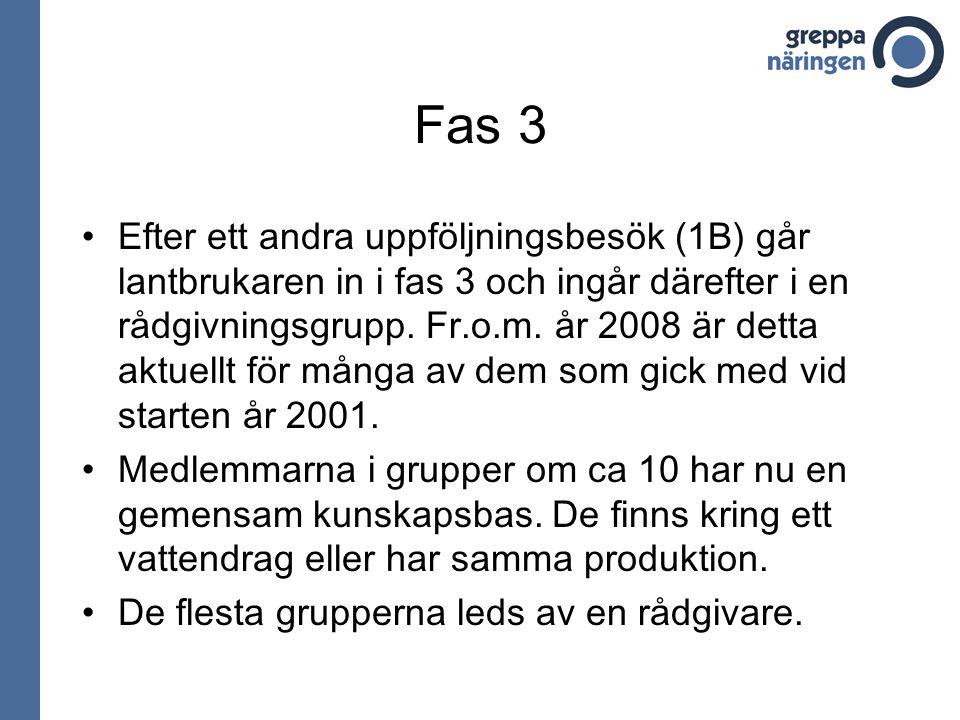 Fas 3 Efter ett andra uppföljningsbesök (1B) går lantbrukaren in i fas 3 och ingår därefter i en rådgivningsgrupp.