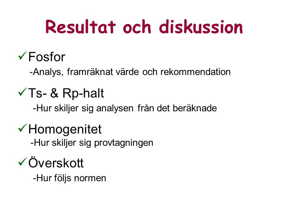 Resultat och diskussion Fosfor -Analys, framräknat värde och rekommendation Ts- & Rp-halt -Hur skiljer sig analysen från det beräknade Homogenitet -Hur skiljer sig provtagningen Överskott -Hur följs normen