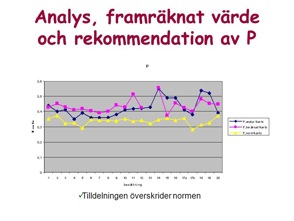 Analys, framräknat värde och rekommendation av P Tilldelningen överskrider normen