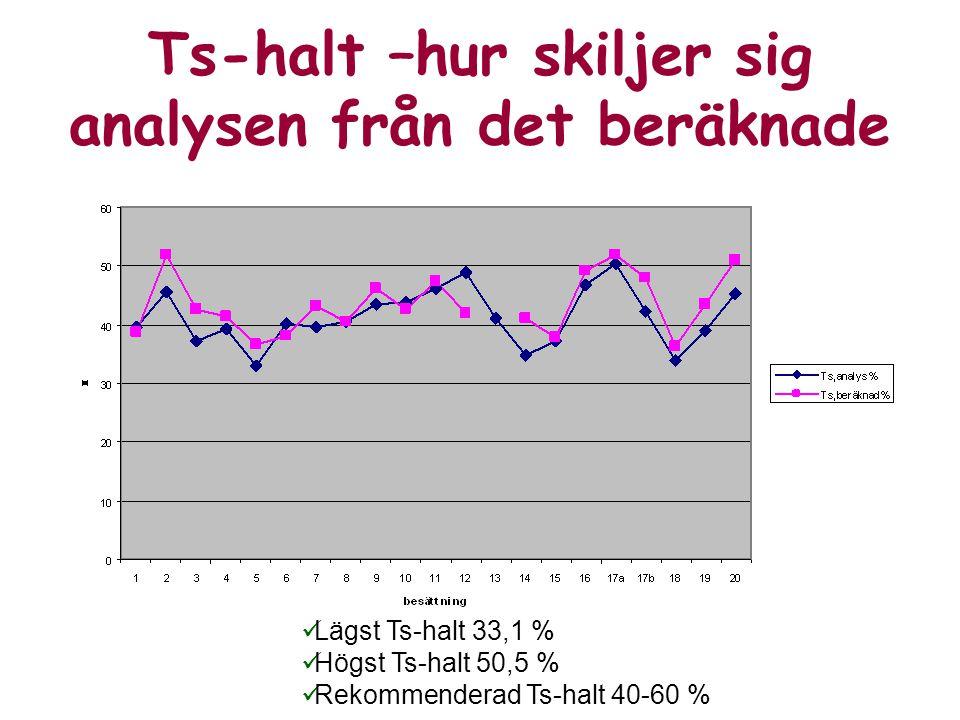 Ts-halt –hur skiljer sig analysen från det beräknade Lägst Ts-halt 33,1 % Högst Ts-halt 50,5 % Rekommenderad Ts-halt 40-60 %