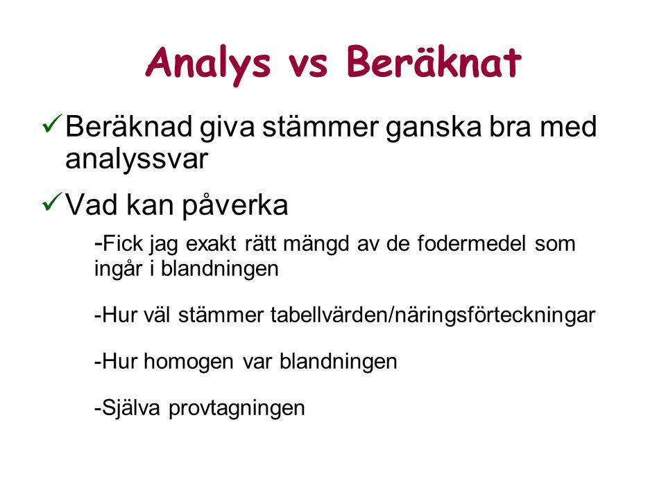 Beräknad giva stämmer ganska bra med analyssvar Vad kan påverka - Fick jag exakt rätt mängd av de fodermedel som ingår i blandningen -Hur väl stämmer tabellvärden/näringsförteckningar -Hur homogen var blandningen -Själva provtagningen Analys vs Beräknat