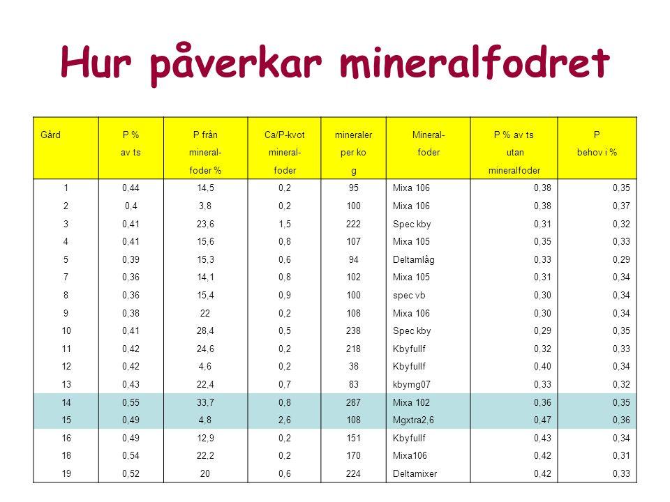 Hur påverkar mineralfodret GårdP %P frånCa/P-kvotmineralerMineral-P % av tsP av tsmineral- per kofoder utanbehov i % foder %foderg mineralfoder 10,4414,50,295Mixa 1060,380,35 20,43,80,2100Mixa 1060,380,37 30,4123,61,5222Spec kby0,310,32 40,4115,60,8107Mixa 1050,350,33 50,3915,30,694Deltamlåg0,330,29 70,3614,10,8102Mixa 1050,310,34 80,3615,40,9100spec vb0,300,34 90,38220,2108Mixa 1060,300,34 100,4128,40,5238Spec kby0,290,35 110,4224,60,2218Kbyfullf0,320,33 120,424,60,238Kbyfullf0,400,34 130,4322,40,783kbymg070,330,32 140,5533,70,8287Mixa 1020,360,35 150,494,82,6108Mgxtra2,60,470,36 160,4912,90,2151Kbyfullf0,430,34 180,5422,20,2170Mixa1060,420,31 190,52200,6224Deltamixer0,420,33