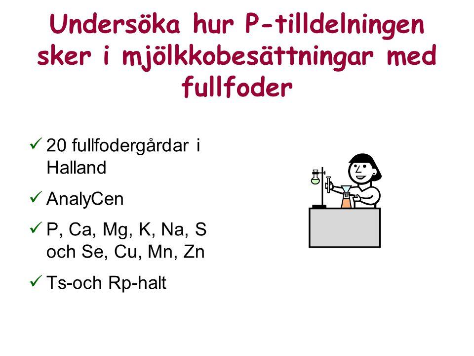 Undersöka hur P-tilldelningen sker i mjölkkobesättningar med fullfoder 20 fullfodergårdar i Halland AnalyCen P, Ca, Mg, K, Na, S och Se, Cu, Mn, Zn Ts-och Rp-halt