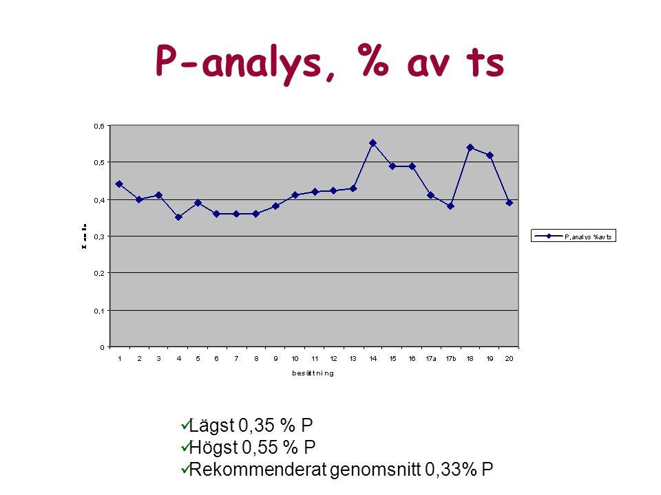 P-analys, % av ts Lägst 0,35 % P Högst 0,55 % P Rekommenderat genomsnitt 0,33% P