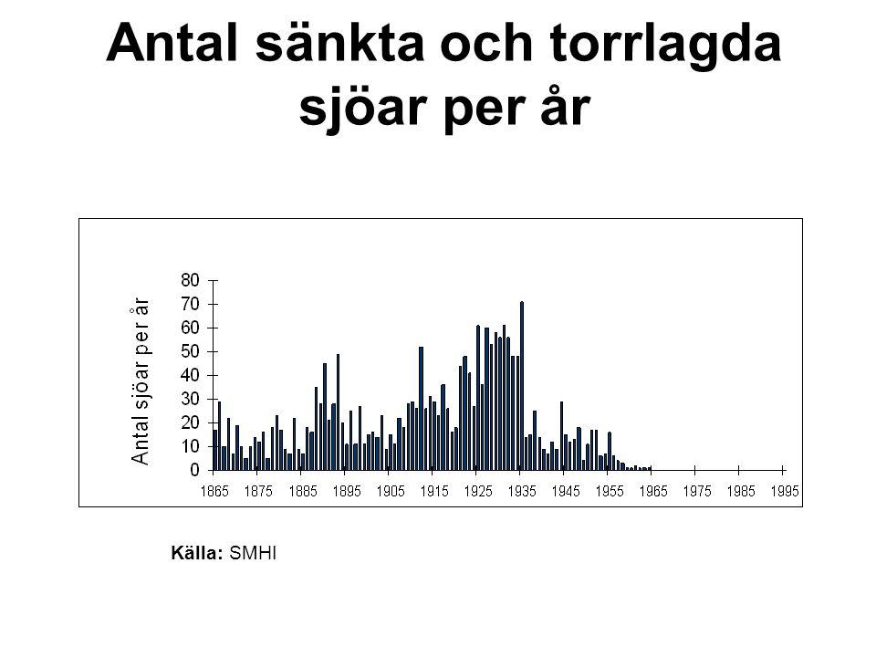 Antal sänkta och torrlagda sjöar per år Källa: SMHI