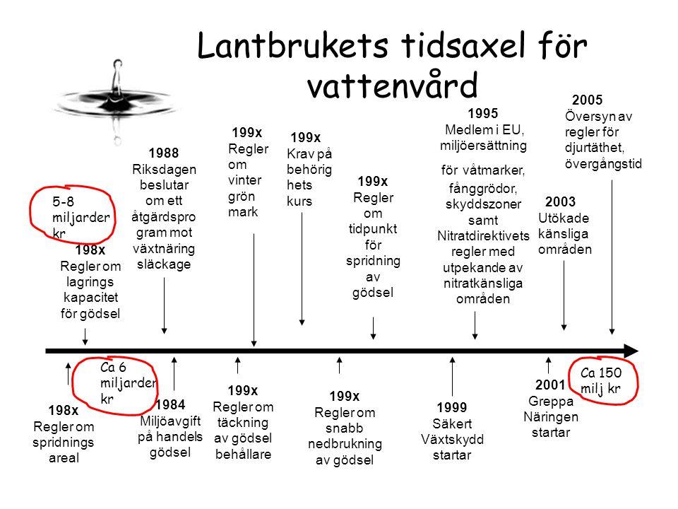 Lantbrukets tidsaxel för vattenvård 1988 Riksdagen beslutar om ett åtgärdspro gram mot växtnäring släckage 1995 Medlem i EU, miljöersättning för våtma
