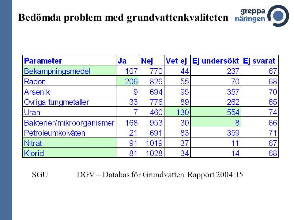 Bedömda problem med grundvattenkvaliteten SGU DGV – Databas för Grundvatten. Rapport 2004:15
