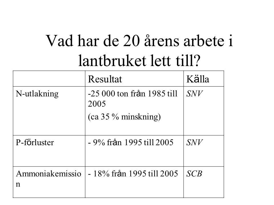 Vad har de 20 årens arbete i lantbruket lett till? Resultat K ä lla N-utlakning -25 000 ton fr å n 1985 till 2005 (ca 35 % minskning) SNV P-f ö rluste