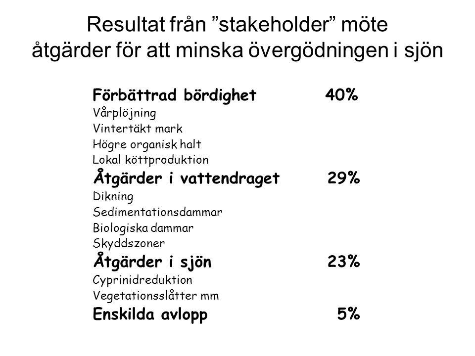 """Resultat från """"stakeholder"""" möte åtgärder för att minska övergödningen i sjön Förbättrad bördighet 40% Vårplöjning Vintertäkt mark Högre organisk halt"""