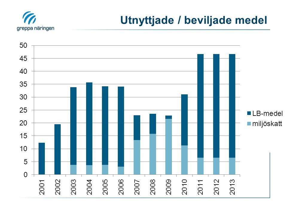 Antal utförda besök 2011 och mål