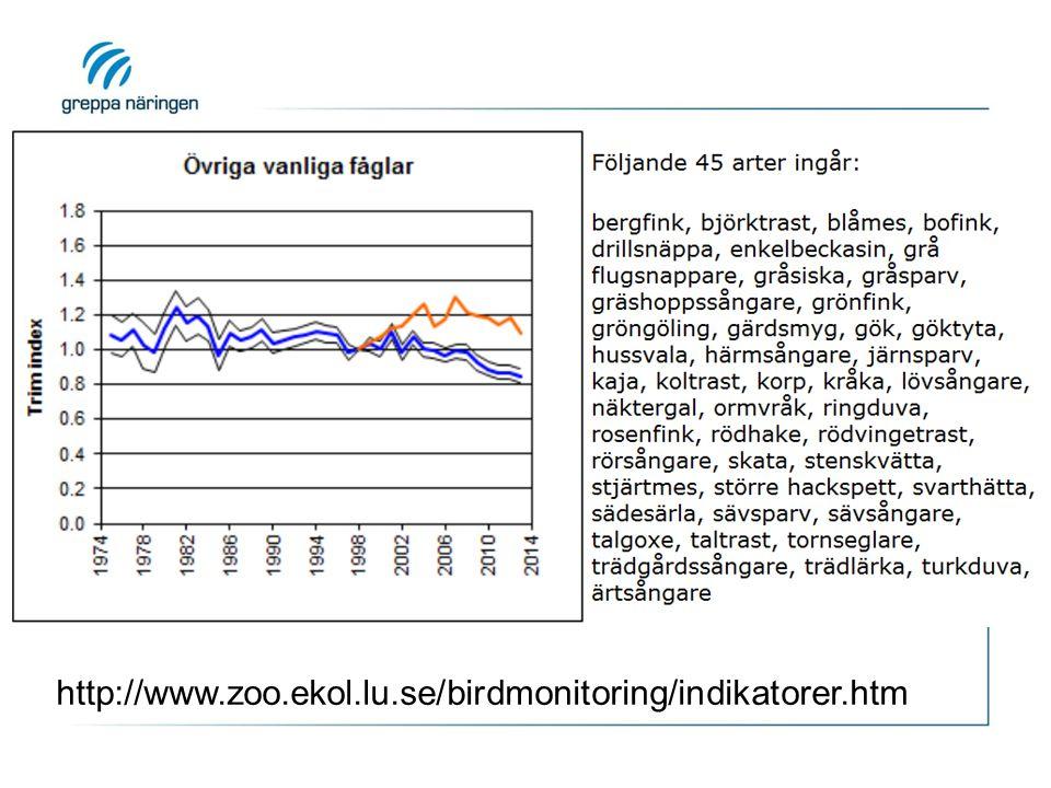 http://www.zoo.ekol.lu.se/birdmonitoring/indikatorer.htm